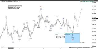10 Yr T Note Chart Buying Elliott Wave Dips In 10 Year T Note Futures