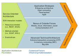 What Is Service Oriented Architecture Soa Service Oriented Architecture Gartner It Glossary