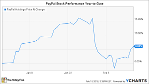 Why PayPal Holdings Inc Stock Gained 40% In January The Motley Fool Impressive Pypl Quote