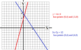 by graphing y 4x 4 and 3x 2y 12