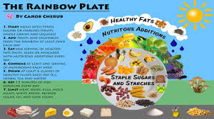 The Rainbow Plate Healthy Diet Basics Youtube