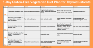 Indian Diet Chart For Thyroid Patient To Lose Weight Gluten