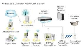 cameras see below a diagram of a typical wireless ip camera setup incorporating long range oap camera installation