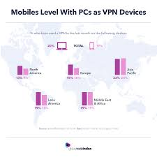 Vpn Compare Chart Vpn Usage On Mobile Is Catching Up With Pcs Globalwebindex