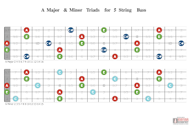 A Major Minor Triads For 5 String Bass Guitar Scientist