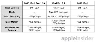 Compared 2018 Ipad Versus The Original 12 9 Inch And 9 7