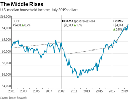 Economic Class Chart Trumps Middle Class Economic Progress Wsj