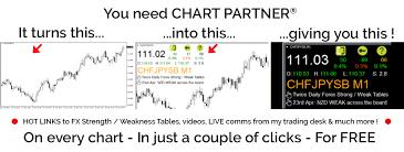 Charles Clifton Forex Trader Free Metatrader Chart Partner