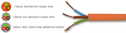 important 240v introduction if it is your first rv caravans plus help 15amp wire jpg