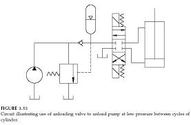 hydraulic unloading valve circuit operation hydraulic valve hydraulic circuit diagram online tool hydraulic unloading valve circuit operation