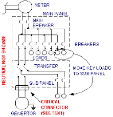 installation requirements ithaca generator s and the diagram to the left shows a basic example of how a transfer switch is wired
