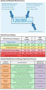 Systolic And Diastolic Blood Pressure Blood Pressure
