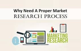 Market Research Delectable Why Need A Proper Market Research Process TridIndia Medium