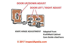 how to adjust cabinet hinges. adjust cabinet door postion with a knife hinge (c) inspectapedia adapted from kraftmaid how to hinges