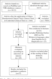 Trial Evidence Chart Figure 1 From Clinical And Molecular Evidence Of The