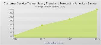 Customer Service Trainer Average Salary In American Samoa 2019