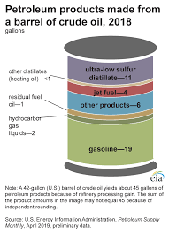 Gas Price Breakdown Chart Oil And Petroleum Products Explained U S Energy
