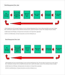 Risk Management Flow Chart Template Risk Management Chart Template 6 Free Sample Example