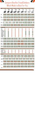 Bowflex Treadclimber Comparison Chart Fitness Superstore