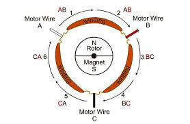 greg covey s amp d issue brushless basics all hobby brushless motors have 3 wires that make up the motor coils let s call them a b and c one end of each wire is connected to the controller