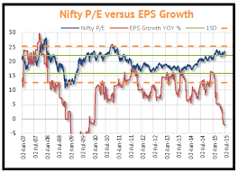 Nifty Pe Ratio Historical Chart Nifty P E Ratio Analysis Importance On Stock Market