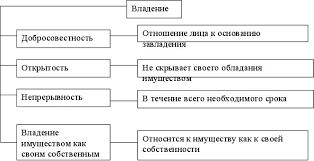 Приобретение права собственности курсовая работа приобретение права собственности курсовая работа