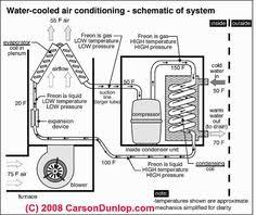 pinterest com wiring diagram ac outside ac unit diagram schematic of water cooled air conditioning system (c) carson electrical