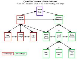 Project Proposal Flow Chart Quarknet Classroom Website Flowchart