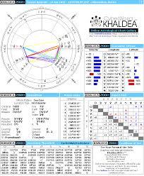 Grigori Rasputin Natal Horoscope Cyberworld Khaldea
