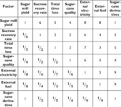 Pairwise Comparison Matrix Download Table
