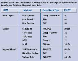 Proper Selection Monitoring Of Lubricants For Compressors