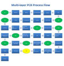 Multi Layer Pcb Lead Jump