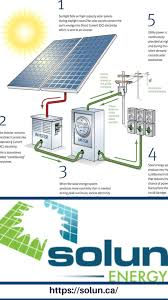 Residential Solar Panel Design Solun Is The Best And The Most Trusted Company In Calgary