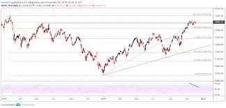 Nasdaq 100 Dax 30 Ftse 100 Technical Forecasts For Early