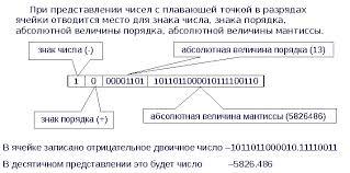 Реферат Представление целых и действительных чисел в позиционных  56 Связь между системами счисления с основаниями вида 2k