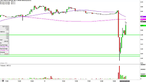 Molycorp Stock Chart Molycorp Inc Mcp Stock Chart Technical Analysis For 05 11 15