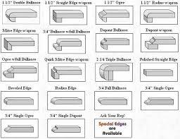 renovostone granite edge options