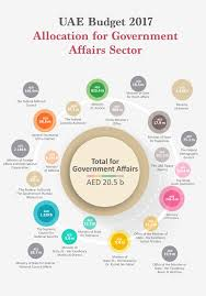 Infographics Uae Ministry Of Finance