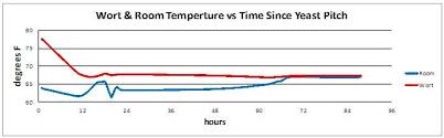 Yeast Temperature Chart Temperature Wort Vs Room Yeast Fermentation Northern