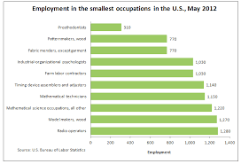 Most Common Job The 10 Most Common And 10 Least Common Jobs In America