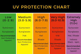 Uv Index Chart Today Uv Index