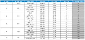Matt Landis Windows Pbx Uc Report Lync Qos Dscp Tagging