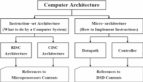 architecture of computer. download architecture of computer a
