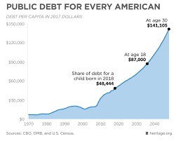 Interest On National Debt Chart This One Chart Shows How Much Debt America Is In Be