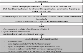 Incident Reporting No Student Concern Student Support