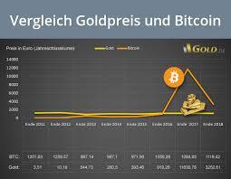 Bitcoin (btc) kaufen in deutschland 2021 paypal, kreditkarte & sepa möglich! Bitcoin Oder Gold Was Ist Besser Fakten Tipps Perspektiven