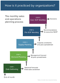 Business Sales Process Chart Business Plan Process Flow Chart Sales And Operations
