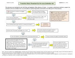 Limitation Act Flow Chart