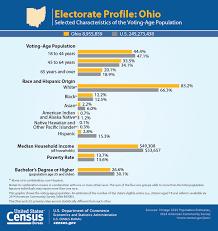 Electorate Electorate Profile Profile Ohio Electorate Ohio