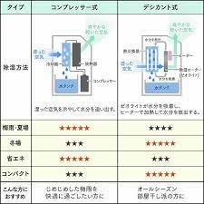 除湿 器 コンプレッサー